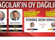 23 Haziran Bağcılar ve İstanbul Sonuçları…